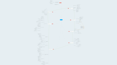 Mind Map: ISO 22301