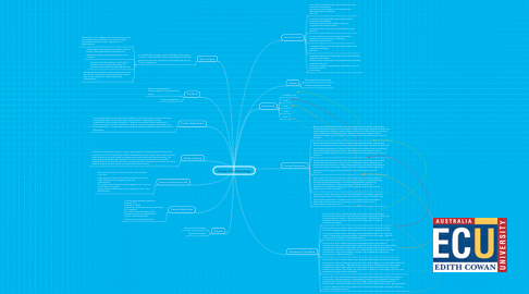 Mind Map: Design and Technology