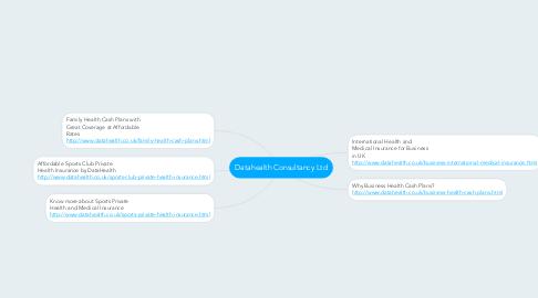 Mind Map: Datahealth Consultancy Ltd