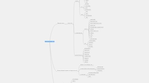 Mind Map: Внешняя корпоративная газета