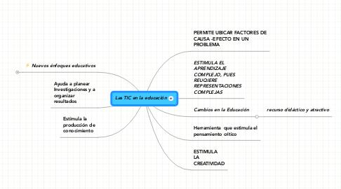 Mind Map: Las TIC en la educación