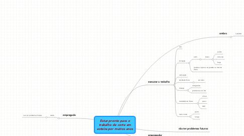 Mind Map: 1 - Abertura