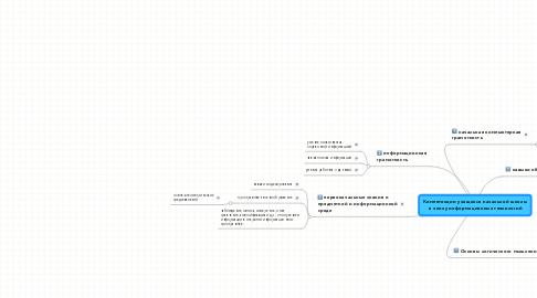 Mind Map: Компетенции учащихся начальной школы  в эпоху информационных технологий