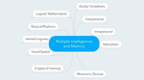 Mind Map: Multiple Intelligences and Memory