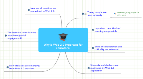 Mind Map: Why is Web 2.0 important for educators?