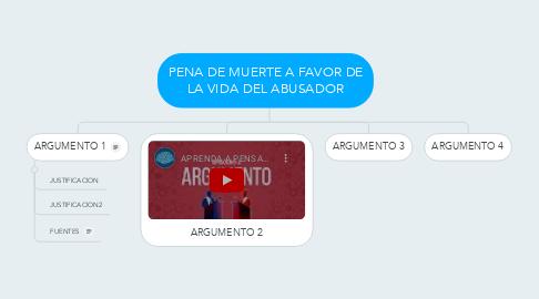 Mind Map: PENA DE MUERTE A FAVOR DE LA VIDA DEL ABUSADOR