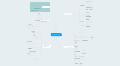 Mind Map: What do I need to invest in?