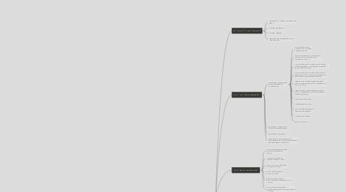 Mind Map: Мои проекты