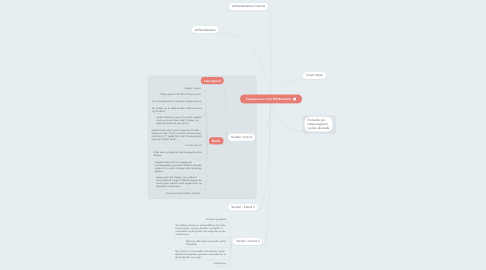 Mind Map: Caspers over nice Mindmeister.