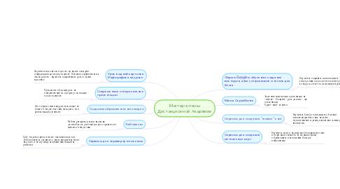 Mind Map: Мастер-классы Дистанционной Академии