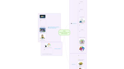 Mind Map: (OVA) OBJETO VIRTUAL DE APRENDIZAJE
