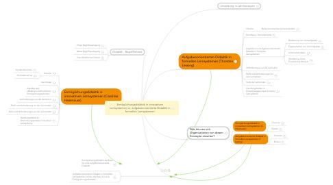 Mind Map: Ermöglichungsdidaktik in innovativen Lernsystemen vs. aufgabenorientierte Didaktik in formellen Lernsystemen