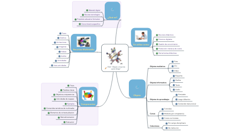 "Mind Map: OVA ""Objeto virtual de aprendizaje"""