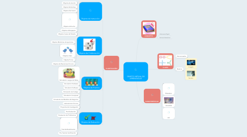 Mind Map: OBJETO VIRTUAL DE APRENDIZAJE