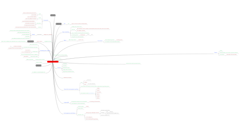 Mind Map: Async networking in Python, Uriel Katz