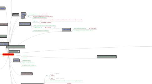 Mind Map: Async networking in Python, Uriel Katz