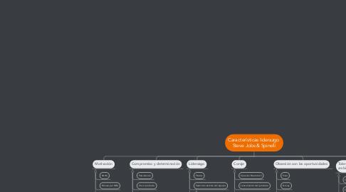 Mind Map: Características liderazgo  Steve Jobs & Spinelli