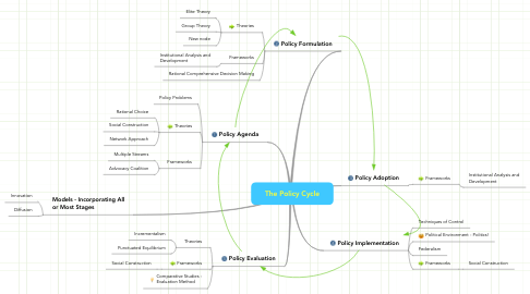 Mind Map: The Policy Cycle