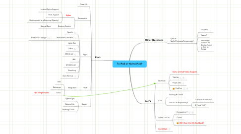 Mind Map: To iPad or Not to iPad?