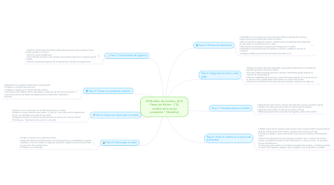 """Mind Map: El Modelo de Cambio de 8 Pasos de Kotter - (""""El cambio es la única constante."""" Heráclito)"""