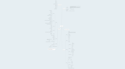 Mind Map: Let's play