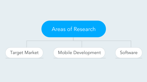 Mind Map: Areas of Research