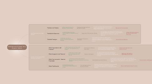 Mind Map: Mala Atencion Al Cliente  En La Empresa  Jolisster.