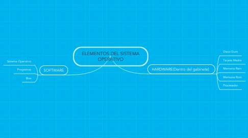 Mind Map: ELEMENTOS DEL SISTEMA OPERATIVO