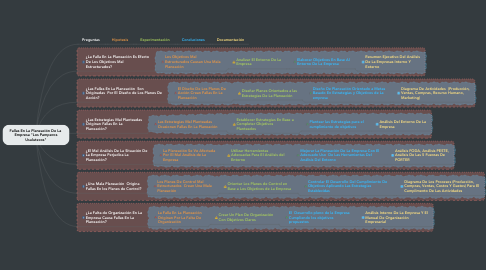 """Mind Map: Fallas En La Planeación De La  Empresa """"Los Pamperos Usulutecos"""""""