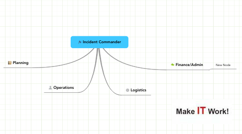 Mind Map: Incident Commander