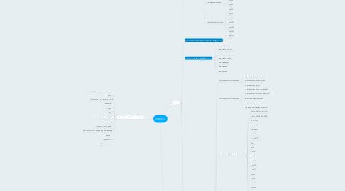 Mind Map: ceevt.ru