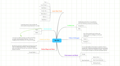 Mind Map: My PLN
