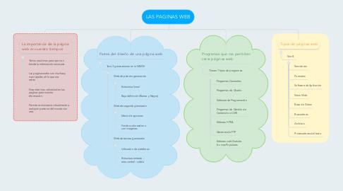 Mind Map: LAS PAGINAS WEB