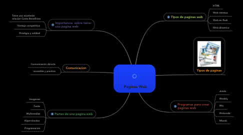 Mind Map: Paginas Web