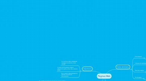 Mind Map: Páginas Web