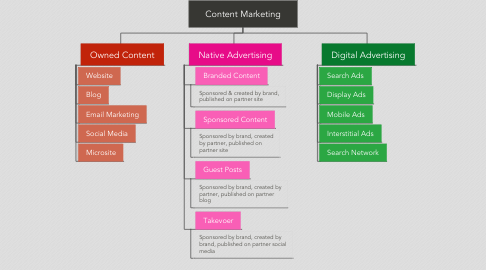 Mind Map: Content Marketing
