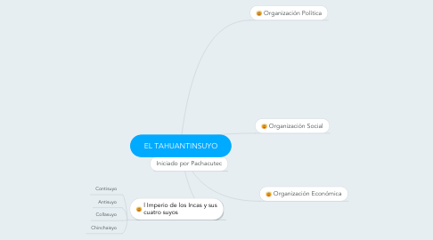 Mind Map: EL TAHUANTINSUYO