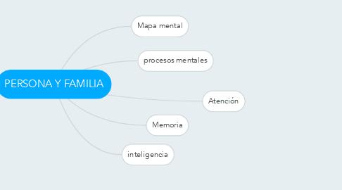 Mind Map: PERSONA Y FAMILIA
