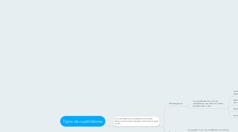 Mind Map: Tipos de cuadriláteros