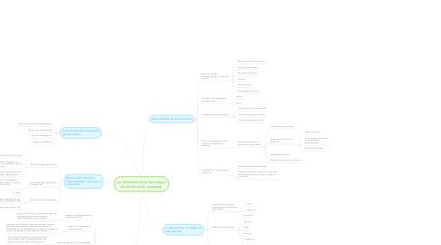 Mind Map: La utilización de la Tecnología de Información avanzada