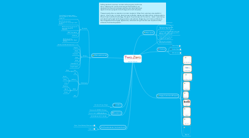 Mind Map: www.TwoPointZero.eu