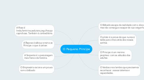 Mind Map: O Pequeno Princípe
