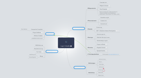 Mind Map: Login Cidadão