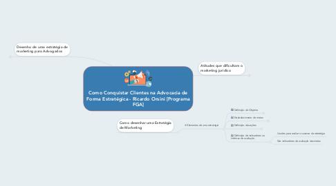 Mind Map: Como Conquistar Clientes na Advocacia de Forma Estratégica - Ricardo Orsini [Programa FGA]