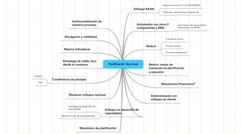 Mind Map: Planificación 3era fase