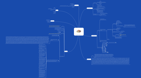 Mind Map: Sports Betting Plan
