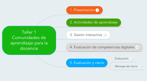 Mind Map: Taller 1 Comunidades deaprendizaje para ladocencia