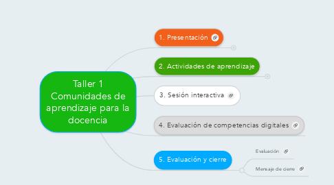 Mind Map: Taller 1 Comunidades de aprendizaje para la docencia