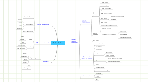 Mind Map: Services Portfolio