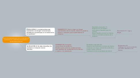 Mind Map: FALTA DE INCREMENTO EN LA CARTERA DE CLIENTES DE LA EMPRESA REPUESTOS Y VARIEDADES MARTEZ